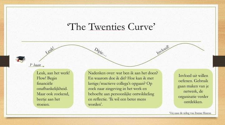 The Twenties Curve